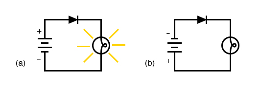 Diode operation: (a) Current flow is permitted; the diode is forward biased. (b) Current flow is prohibited; the diode is reversed biased.