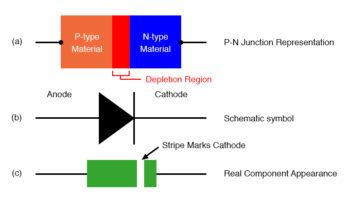 diode representations