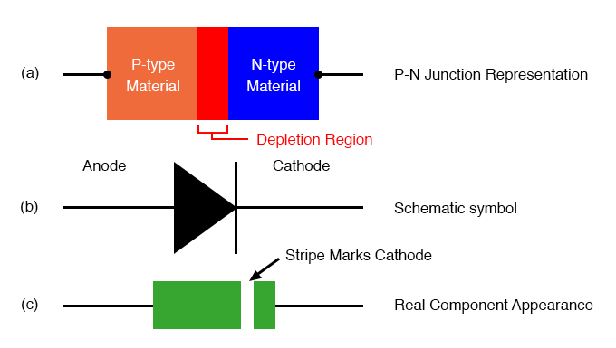 Diode representations: PN-junction model, schematic symbol, physical part.
