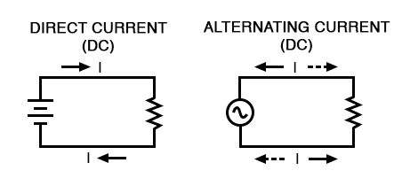 Direct vs alternating current
