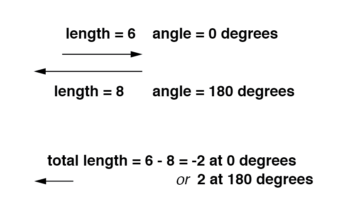 direct opposing vector magnitudes subtract