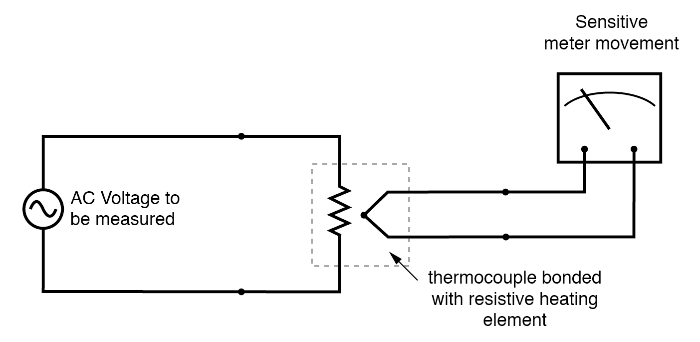 Direct reading thermal RMS voltmeter accommodates any wave shape.