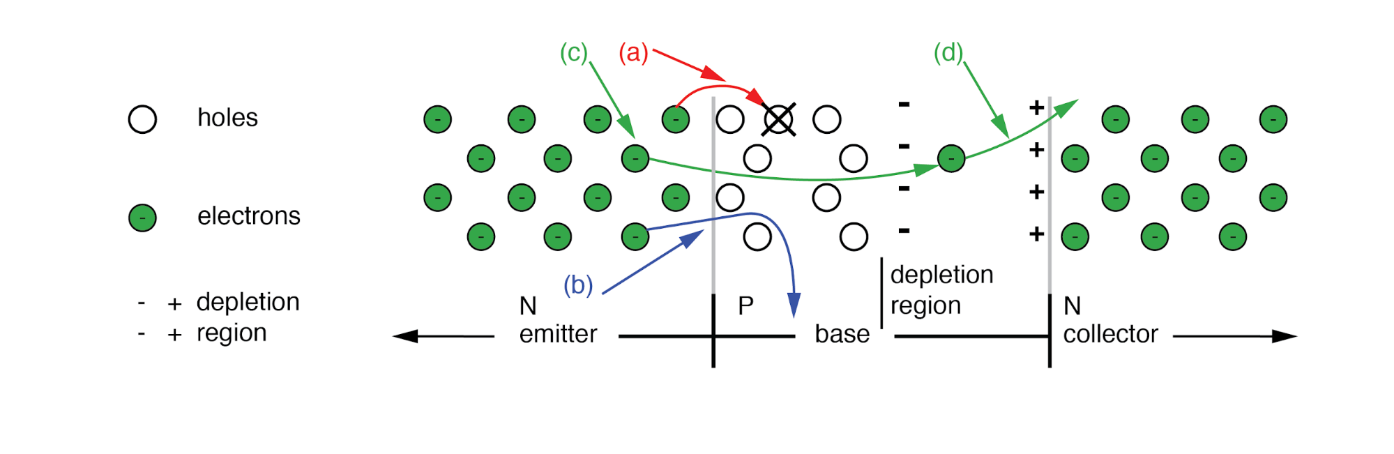 Disposition of electrons entering base: (a) Lost due to recombination with base holes. (b) Flows out base lead. (c) Most diffuse from emitter through thin base into base-collector depletion region, and (d) are rapidly swept by the strong depletion region electric field into the collector.
