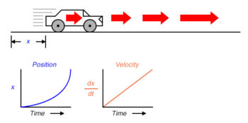 distance traveled by the car increased exponentially over time