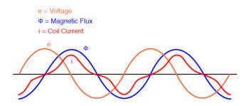 distorted magnetizing current waveform