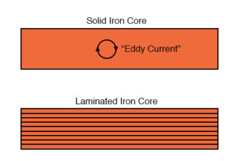 dividing the iron core