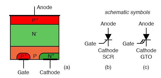 Thyristors: (a) Cross-section, (b) silicon controlled rectifier (SCR) symbol, (c) gate turn-off thyristor (GTO) symbol.
