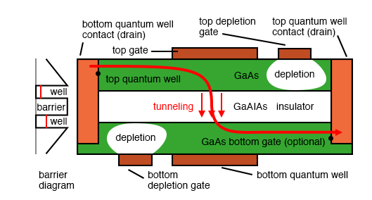 Double-layer tunneling transistor (Deltt) is composed of two electron containing wells separated by a nonconducting barrier. The gate voltages may be adjusted so that the energy and momentum of the electrons in the wells are equal which permits electrons to tunnel through the nonconductive barrier. (The energy levels are shown as unequal in the barrier diagram.)