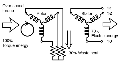Rotor resistance allows over-speed of doubly-fed induction generator