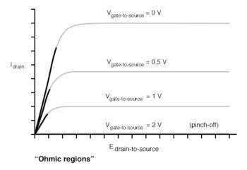 drain to source ohmic regions