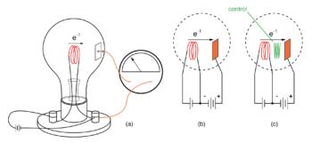 edison effect diagram