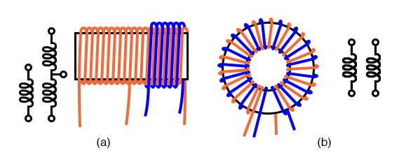 Air core transformers may be wound on cylindrical (a) or toroidal (b) forms. Center tapped primary with secondary (a). Bifilar winding on toroidal form (b).