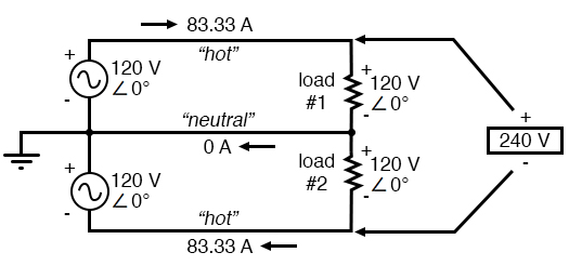 Addition of neutral conductor allows loads to be individually driven.