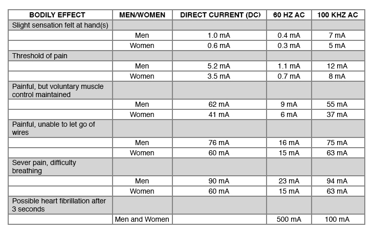 A table of the effects of electricity on the body