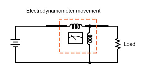 electrodynamometer movement