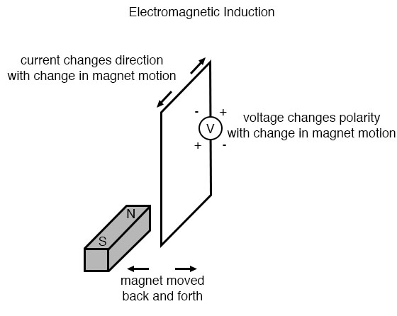 electromagnetic induction example