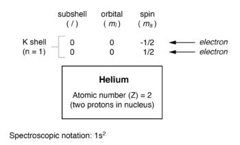 electron arrangement for helium atom