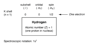 electron arrangement for hydrogen atom