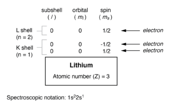 electron arrangement for lithium atom