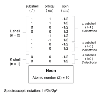 electron arrangement for neon atom