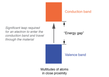electron band separation in insulating substances