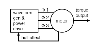 Electronic synchronous motor