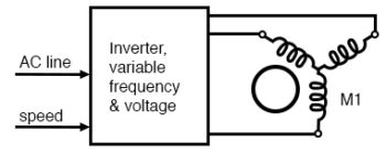 electronic variable speed drive