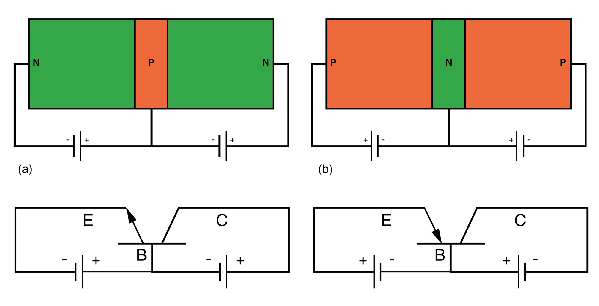 Compare NPN transistor at (a) with the PNP transistor at (b). Note direction of emitter arrow and supply polarity.