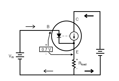 Emitter follower: Emitter voltage follows base voltage (minus a 0.7 V VBE drop.)