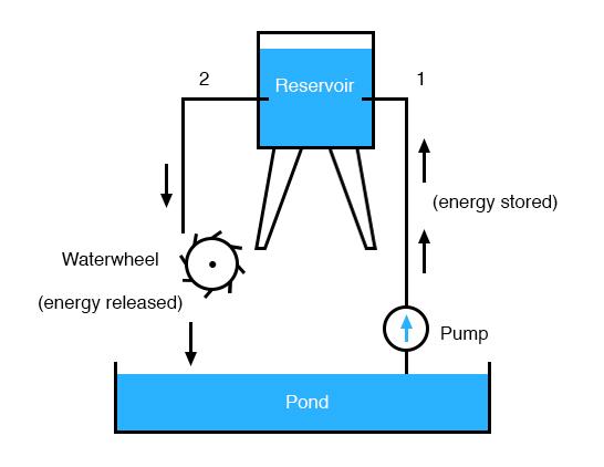 energy pressure resistance