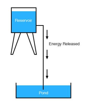 energy released water