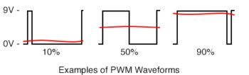 example of PWM waveforms