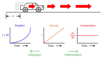 express three measures of the cars motion