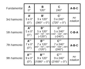 extended mathematical table with odd numbered harmonics