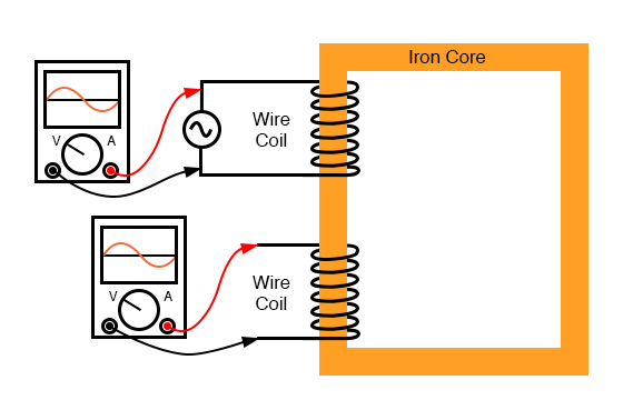 Ferromagnetic core with primary coil (AC driven) and secondary coil.