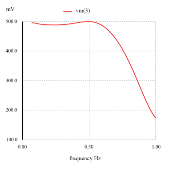 flat response of the lc low pass filter graph2