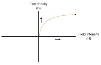 flux density and field intensity example1