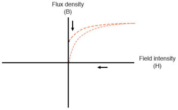 flux density and field intensity example2
