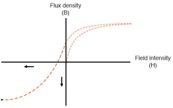 flux density and field intensity example3