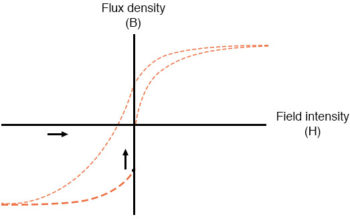 flux density and field intensity example4