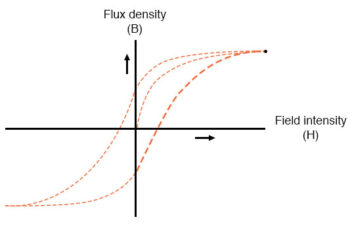 flux density and field intensity example5