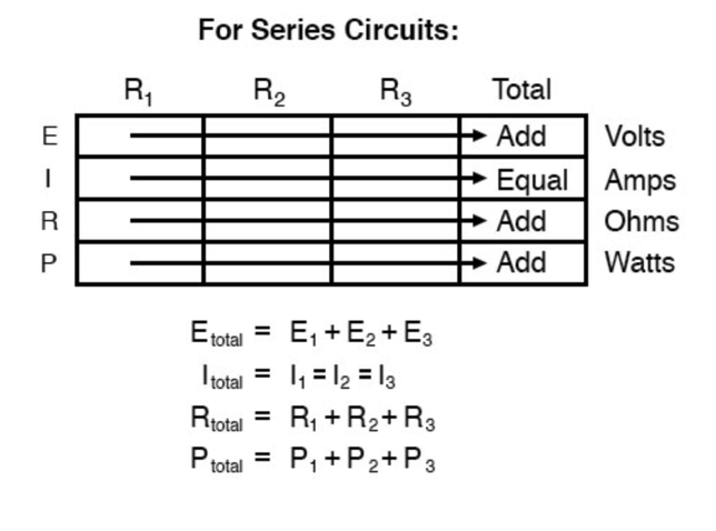 for series circuits