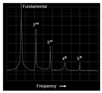 frequency domain display of a sawtooth wave