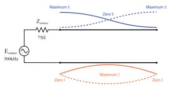 full standing wave on half wave open transmission line