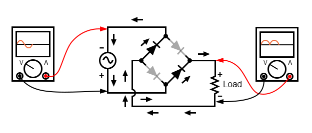 Full-wave bridge rectifier: Current flow for negative half-cycles.