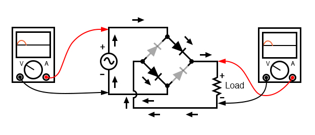 Full-wave bridge rectifier: Current flow for positive half-cycles.