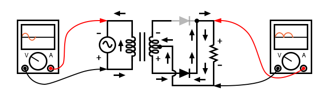 Full-wave center-tap rectifier: During negative input half-cycle, bottom half of secondary winding conducts, delivering a positive half-cycle to the load.