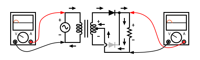 Full-wave center-tap rectifier: Top half of secondary winding conducts during positive half-cycle of input, delivering positive half-cycle to load.