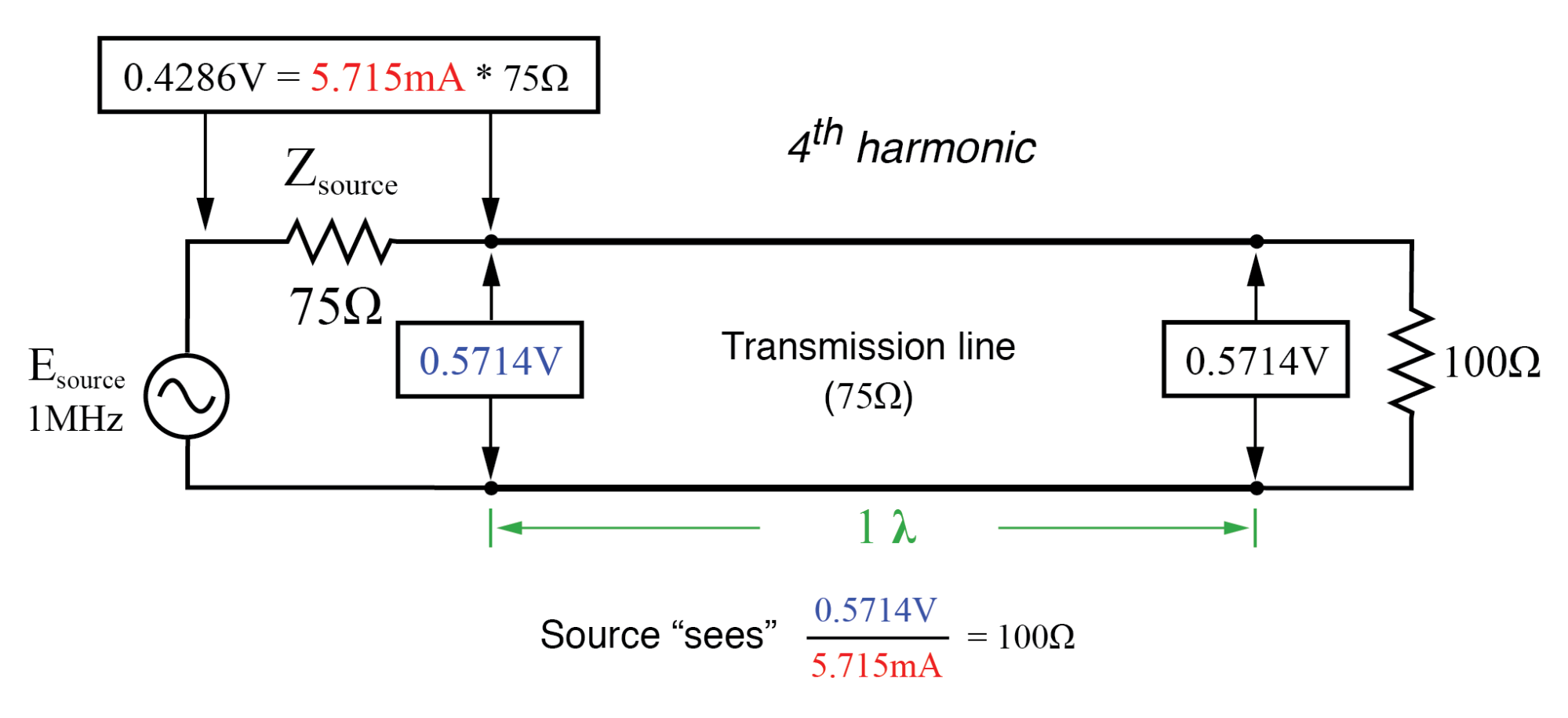 Source sees 100 Ω reflected from 100 Ω load at end of full-wavelength line (same as half-wavelength).