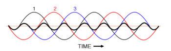 fundamental three phase waveforms